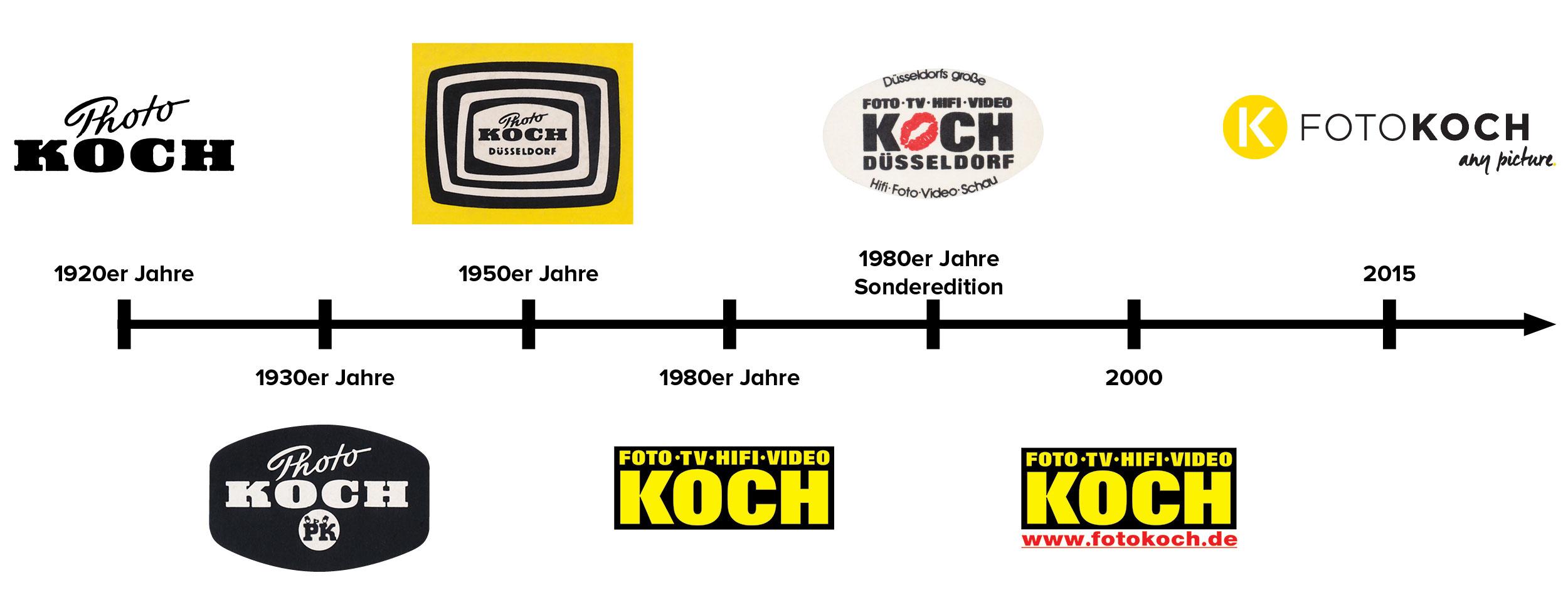 Foto Koch Timeline
