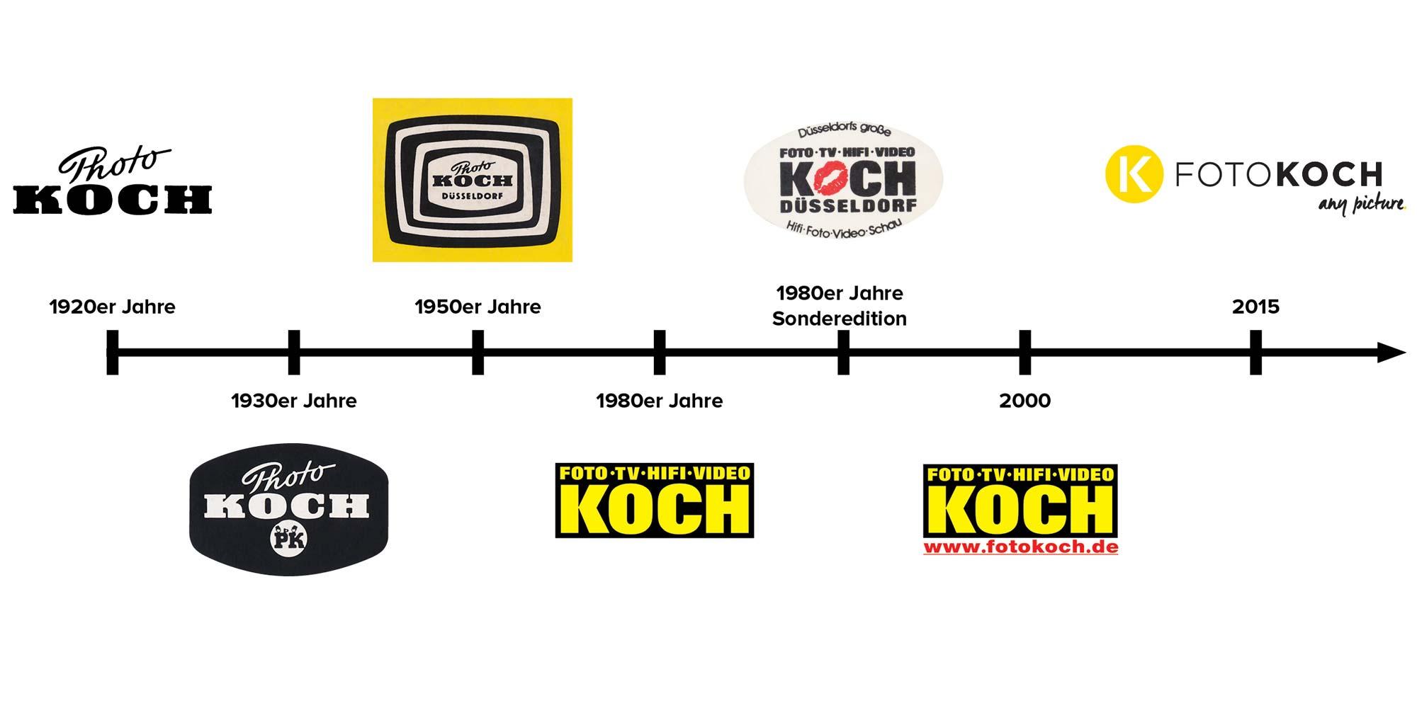 foto-koch-timeline