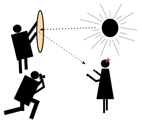 Reflektoren Anwendung